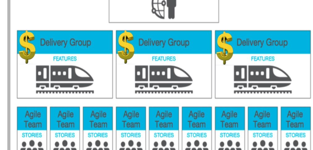 Agile - Fund the delivery group
