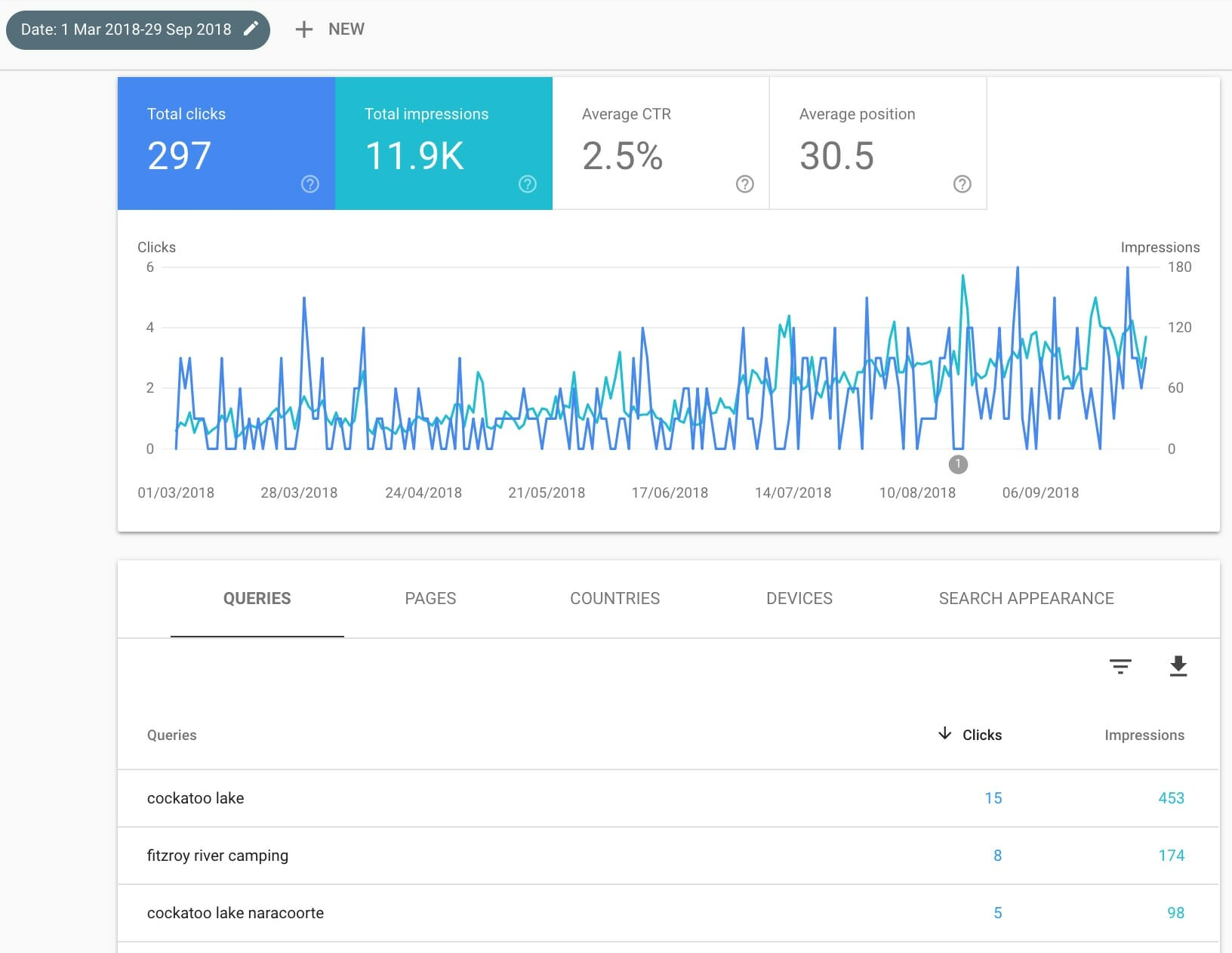 Google Search Console: Clicks vs Impressions